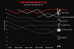 Polygraph takes you on a journey through every hip-hop hit since 1989
